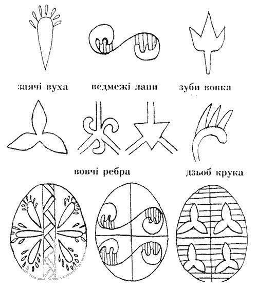 писанкові орнаменти