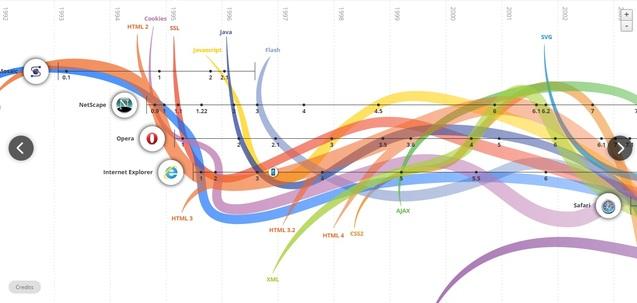 еволюція Інтернету