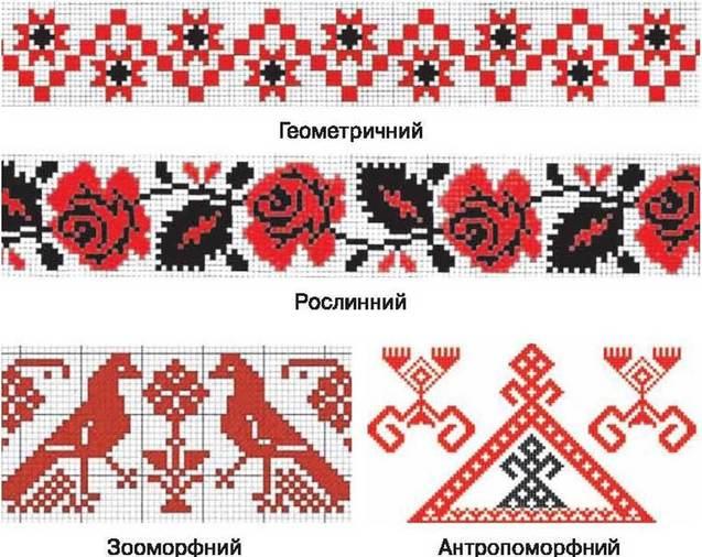 орнаменти українських вишивок
