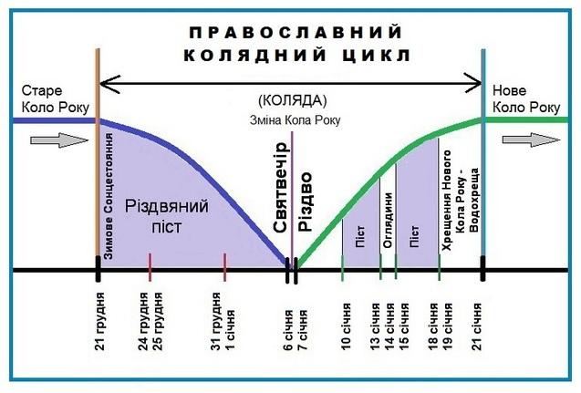 Коляда та Різдво – сакральна основа Православного<br /> календаря!<br />  1/1