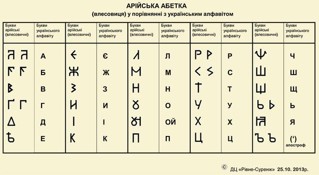 Велесовиця - абетка давніх росів, основа сучасного українського алфавіту 1/1