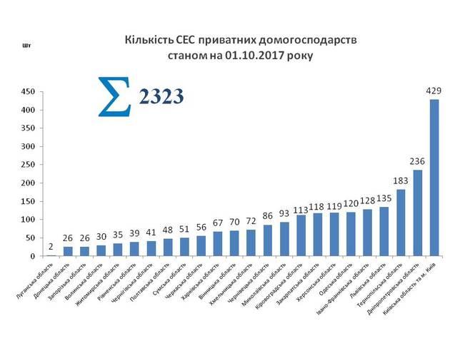 За 2017 рік понад 1200 домогосподарств в Україні перейшли на сонячну електроенергію 1/1