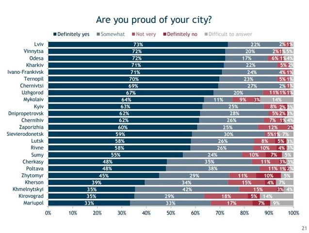 українські міста, статистика