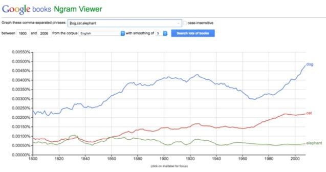статистика популярності слів