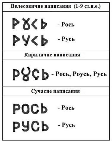 походження назви Русь