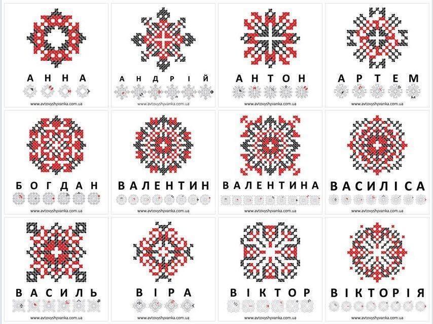 Імена зашифровані в українській вишивці 1 1 bcf665d5f0054