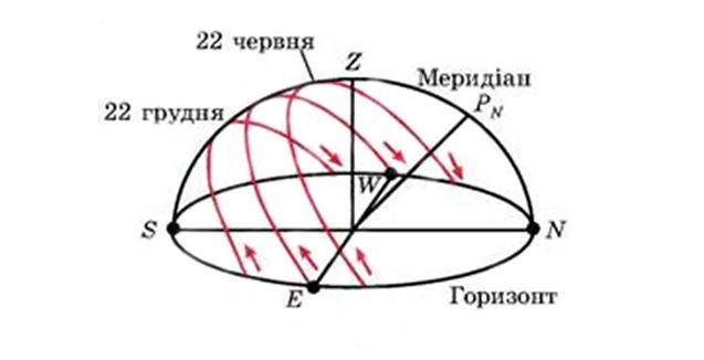 Трипільський астрономічний календар 1/1