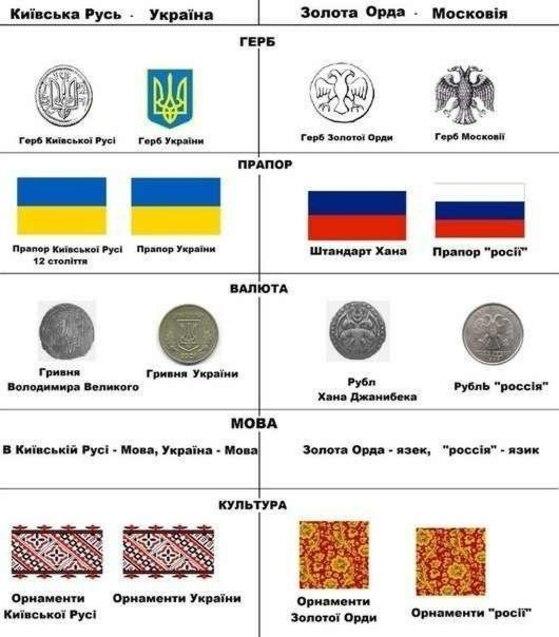 історичне порівняння Росії і України