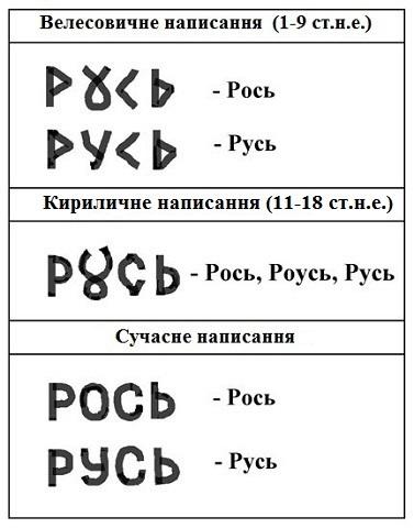 Давня українська держава РОСЬ та велесовиця 1/1