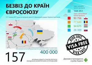 Через Польщу на машині: Держприкордонслужба підбила підсумки безвізу 2017 (інфографіка)