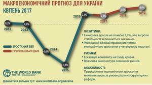 Сучасний стан економічної сфери в Україні