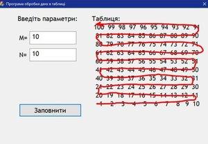 Обробка даних в таблицях
