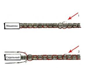 В чём отличие машинной строчки от ручной прошивки?